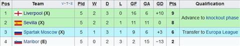 Nhan dinh Maribor vs Sevilla 2h45 ngay 712 (Champions League 201718) hinh anh 2