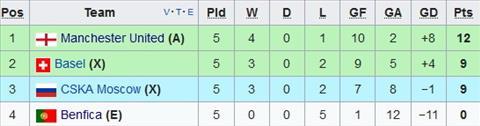 Cham diem Basel 1-0 Man Utd Diem den o 2 canh hinh anh 3