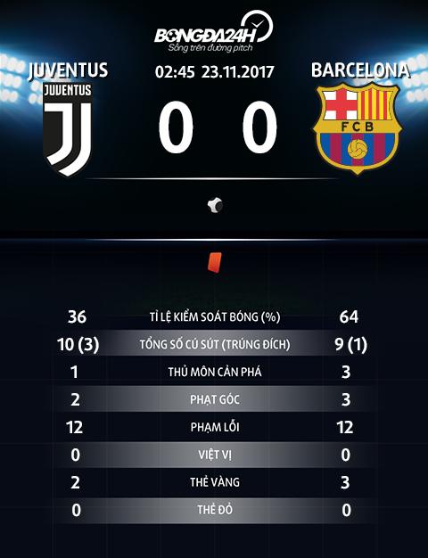 Cham diem Juventus 0-0 Barcelona Goi ten nguoi dong the hinh anh 2