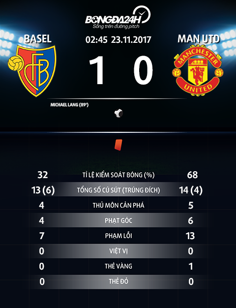 Thong so Basel 1-0 MU