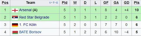 Cologne 1-0 Arsenal Bai tran, Phao thu van di tiep voi ngoi dau bang hinh anh 2