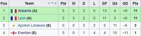 Nhan dinh Apollon vs Everton 01h00 ngay 0812 (Europa League 201718) hinh anh 2