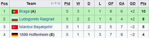 Nhan dinh Basaksehir vs Braga 01h00 ngay 812 (Europa League 201718) hinh anh 2