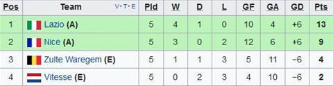 Nhan dinh Vitesse vs Nice 03h05 ngay 812 (Europa League 201718) hinh anh 2