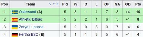 Nhan dinh Zorya vs Bilbao 03h05 ngay 0812 (Europa League 201718) hinh anh 2