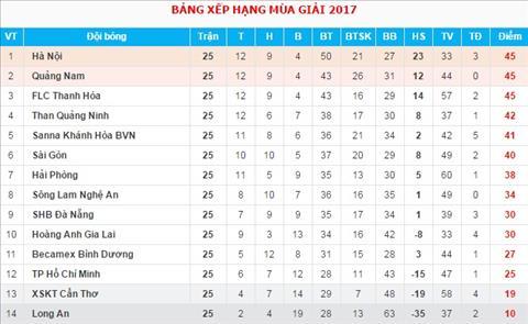Bang xep hang V-League 2017 sau vong 25