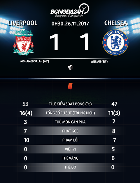 Thong so tran dau Liverpool vs Chelsea