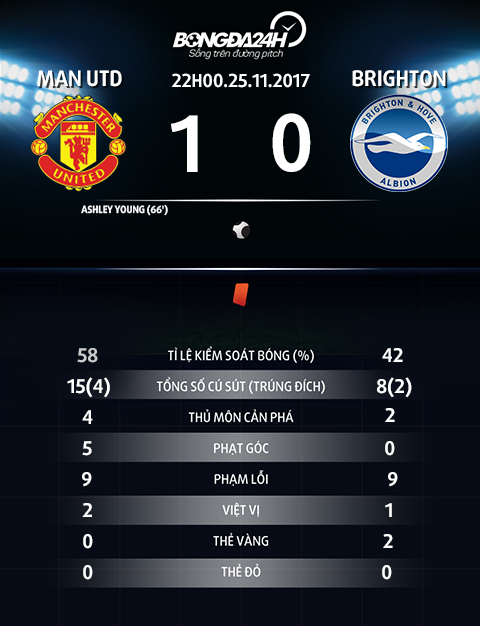Thong so tran dau Man Utd vs Brighton