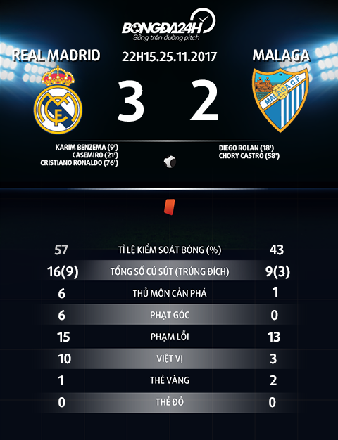Thong so tran dau Real Madrid vs Malaga
