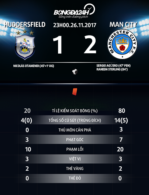 Huddersfield 1-2 Man City Niem hanh dien chua tung co cua Pep hinh anh 4