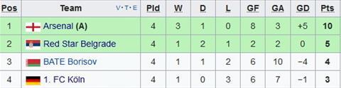 Arsenal 0-0 Crvena Zvezda Hoa nhat, Phao thu van chinh thuc vuot qua vong bang hinh anh 2