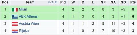 Nhan dinh AC Milan vs Austria Vienna 03h05 ngay 2411 (Europa League 201718) hinh anh 2
