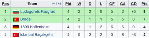Nhan dinh Braga vs Hoffenheim 03h05 ngay 2411 (Europa League 201718) hinh anh 2