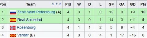 Nhan dinh Zenit vs Vardar 01h00 ngay 2411 (Europa League 201718) hinh anh 2