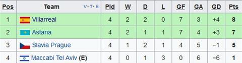 Xep hang tai bang A Europa League