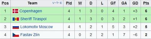 Xep hang tai bang F Europa League
