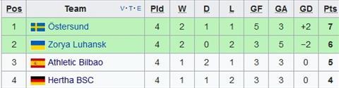 Xep hang tai bang J Europa League