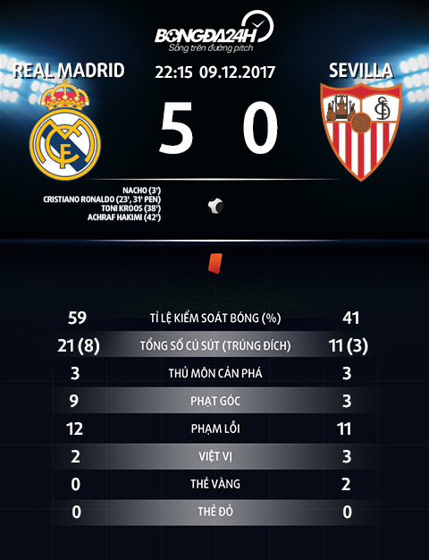 Thong so Real Madrid 5-0 Sevilla