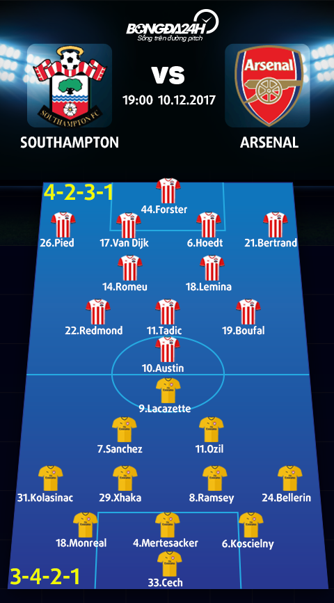 Doi hinh du kien Southampton vs Arsenal