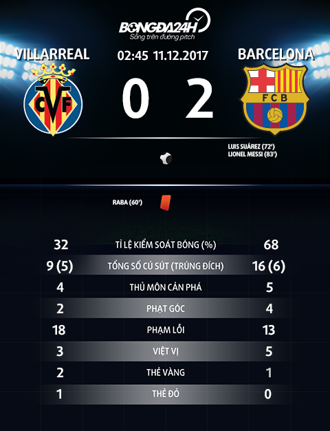 Thong so tran dau Villarreal 0-2 Barca