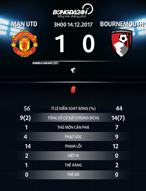 Thong so tran dau Man Utd vs Bournemouth
