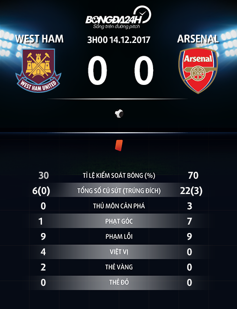 Thong so tran dau West Ham vs Arsenal
