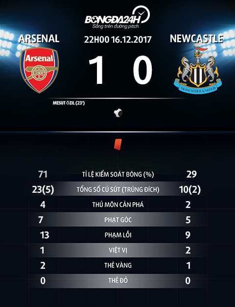 Thay gi sau chien thang giai toa cua Arsenal truoc Newcastle hinh anh 4