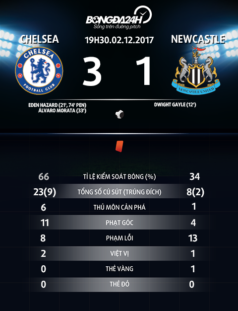 Thong so tran dau Chelsea vs Newcastle