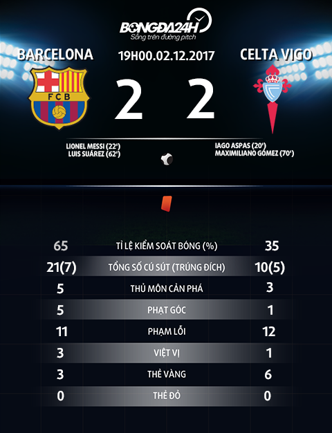 Thong so tran dau Barca vs Celta Vigo
