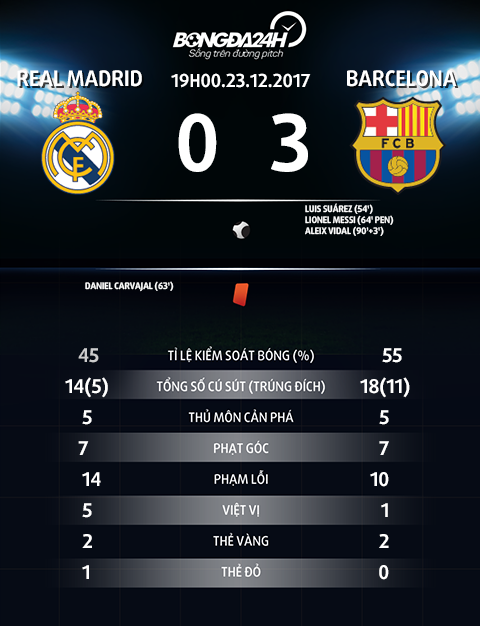 Thong so tran dau Real Madrid vs Barcelona