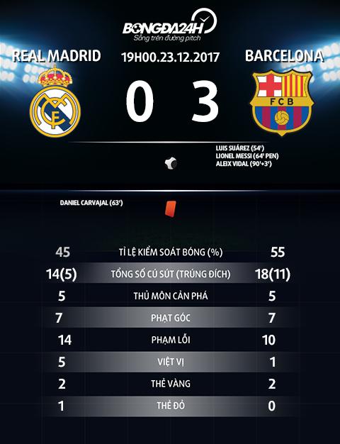 Du am Real 0-3 Barca Pha ket thoi, Mr Perez! hinh anh 4