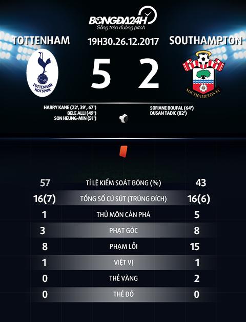 Cham diem Tottenham 5-2 Southampton Chi mot Harry Kane hinh anh 2