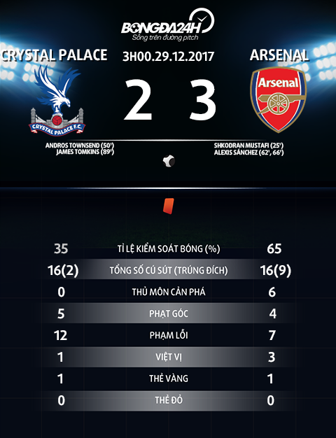 Thong so tran dau Crystal Palace vs Arsenal