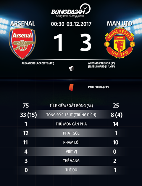 Thong so tran dau Arsenal 1-3 MU