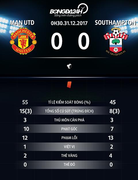 Thong so tran dau Man Utd vs Southampton