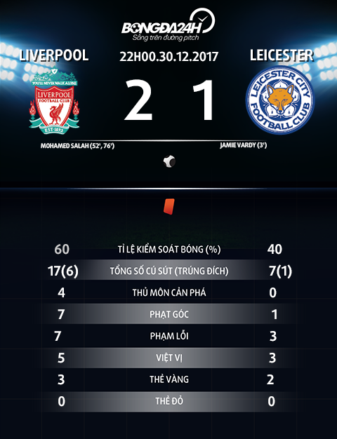 Thay gi tu chien thang nguoc dong Liverpool 2-1 Leicester hinh anh