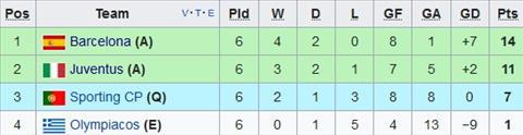 Olympiacos 0-2 Juventus De dang doat ve hinh anh 2