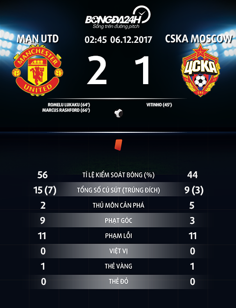 Thong so tran dau MU 2-1 CSKA Moscow