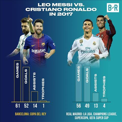 Ronaldo gianh Qua bong vang 2017 Sanh ngang Messi O khong… hinh anh 2