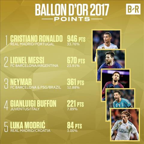 Ronaldo gianh Qua bong vang 2017 Sanh ngang Messi O khong… hinh anh 5