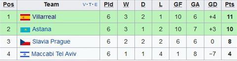 Xep hang chung cuoc tai bang A Europa League
