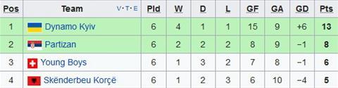 Xep hang chung cuoc tai bang B Europa League