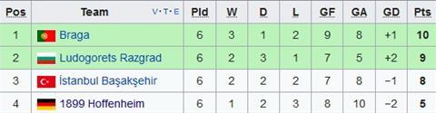 Xep hang chung cuoc tai bang C Europa League