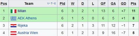 Xep hang chung cuoc tai bang D Europa League