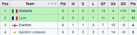 Xep hang chung cuoc tai bang E Europa League