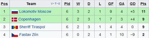 Xep hang chung cuoc tai bang F Europa League