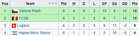 Xep hang chung cuoc tai bang G Europa League