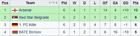 Xep hang chung cuoc tai bang H Europa League