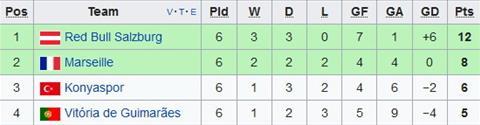 Xep hang chung cuoc tai bang I Europa League