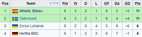 Xep hang chung cuoc tai bang J Europa League